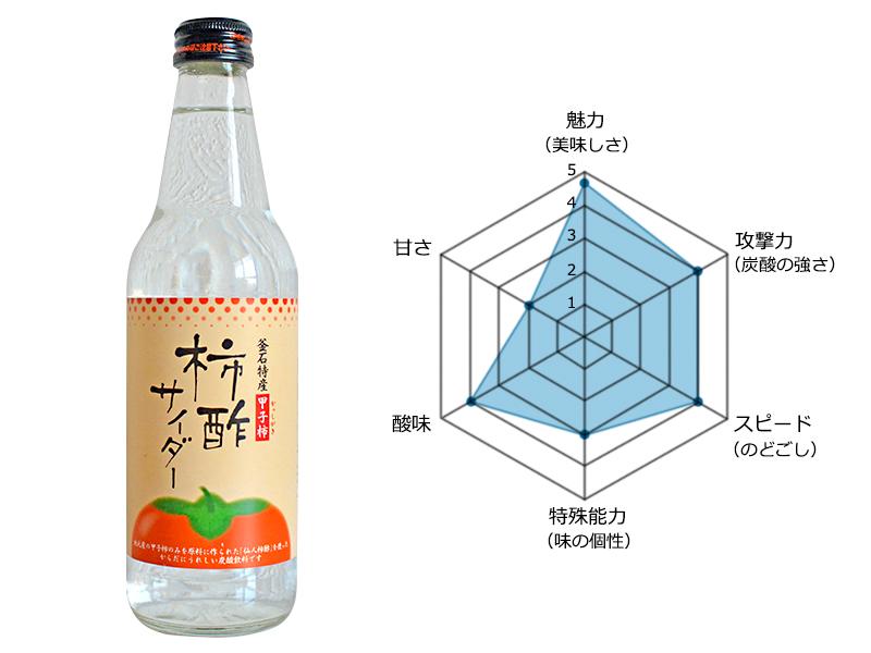 柿酢サイダー レーダーチャート