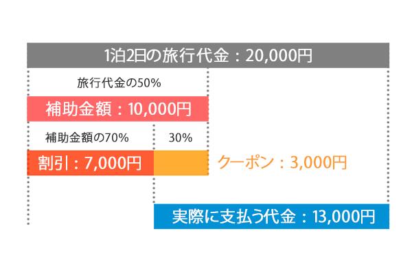 Go To Travelキャンペーン例
